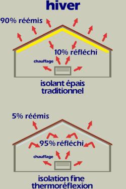Iso discount principes et avantages de la thermoreflexion - Comparatif couches jetables ecologiques ...